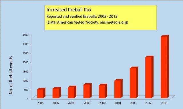 fireball_increase_AMS_data